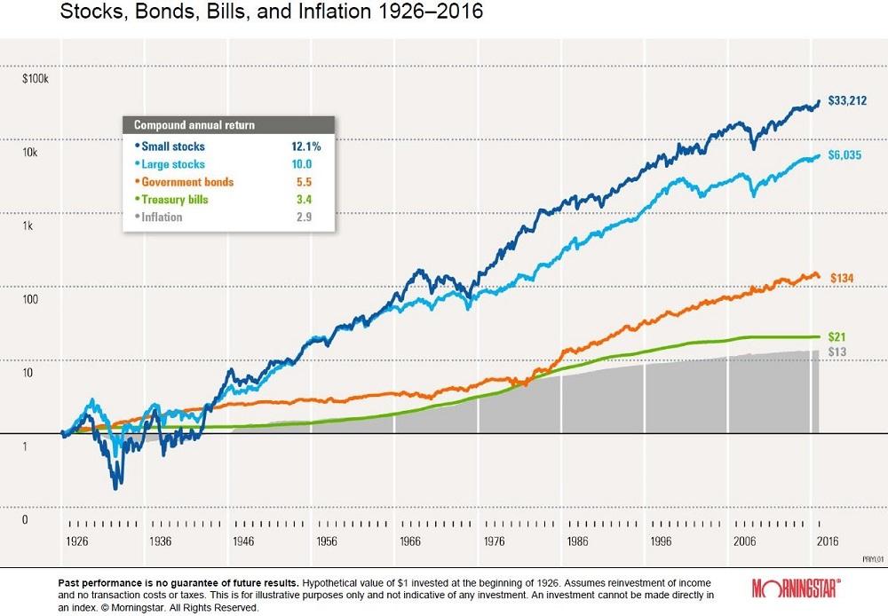 Výnos akcií a dlhopisov v porovnaní s infláciou